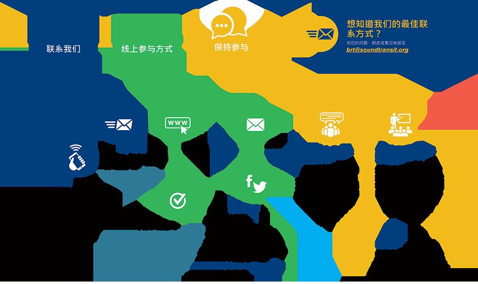 此图显示了投入或与项目方接洽的诸多方法