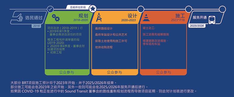 图片显示预期项目计划表。